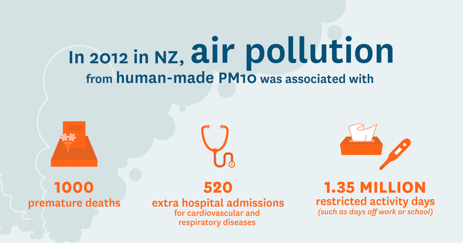 Infographic showing highlighted data on air pollution and the impact on health.